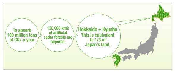 https://tokyogreenspace.files.wordpress.com/2009/04/hitachi_100million_tons_co2.jpg?w=700
