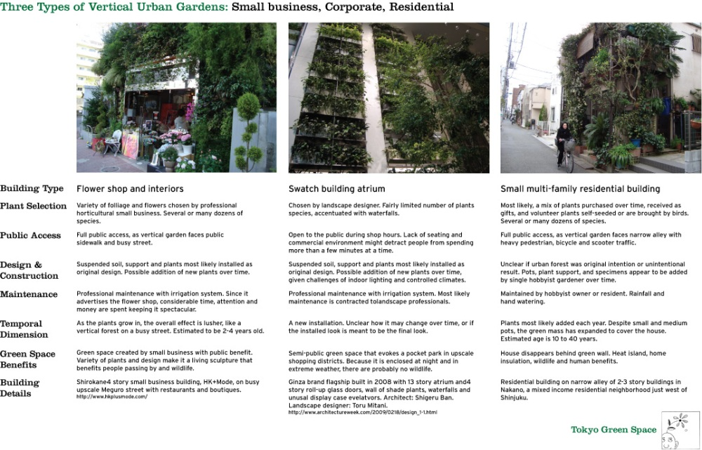 3 types of vertical urban gardens