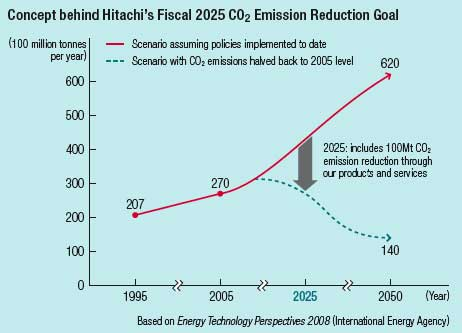 2025 Emission reduction target