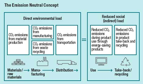 Hitachi direct and indirect emissions